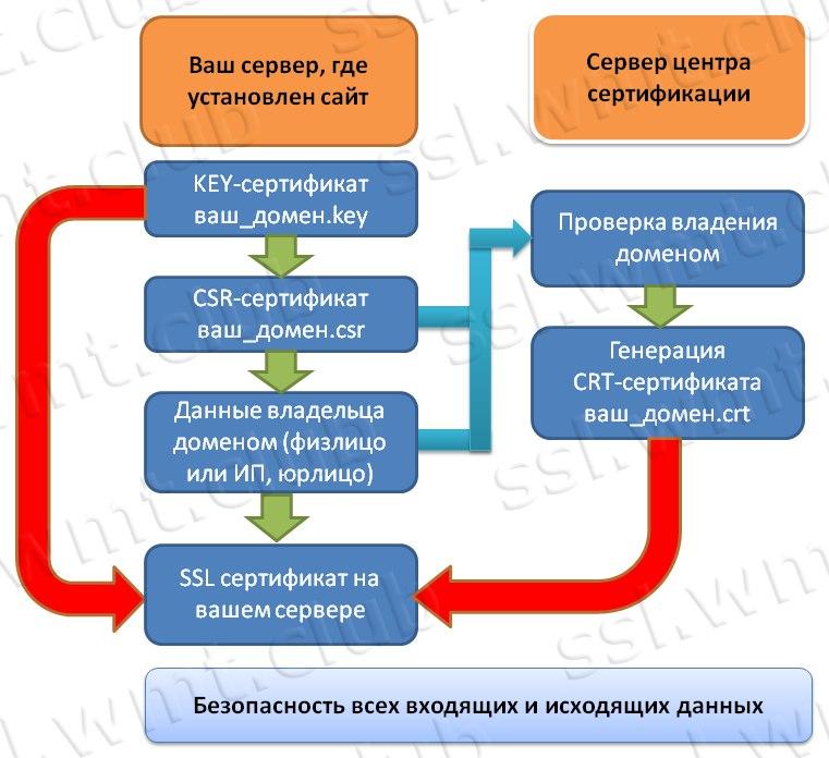 Сертификат безопасности SSL