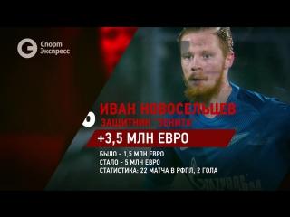 Топ-10 подорожавших игроков РФПЛ