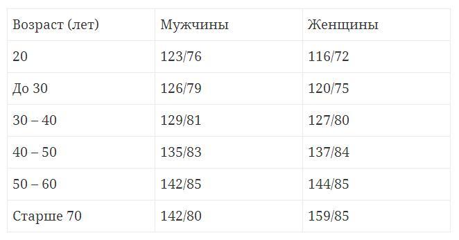 Таблица нормального артериального давления человека в зависимости от возраста Read more http://120na80-norma.com/polezno-znat/davlenie-cheloveka-norma-po-vozrastu.html