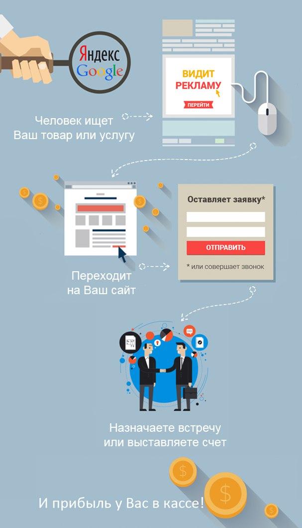 Реклама яндекс директ в контакте реклама мтс интернет тарифы