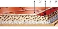 Особенности гетерогенного линолеума