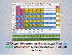 ХЭПЖ s-элементтерінің орны, атом құрылысының ерекшелігі