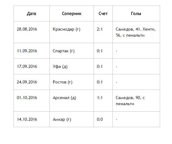 «Локомотив» при Семине: один гол с игры в шести матчах