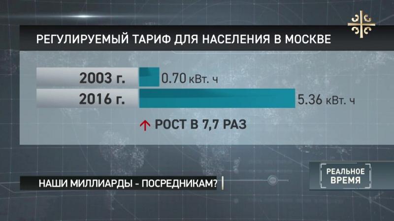Караванский Электроэнергия в России с 2003 года подорожала на 700
