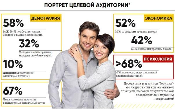 «Горилка»Думаете как потратить рекламный бюджет с наилучшей эффективн