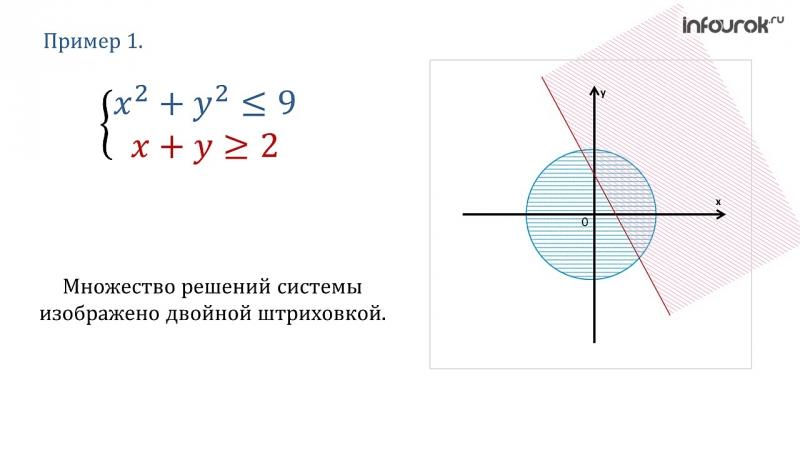 22. Cистемы неравенств с двумя переменными