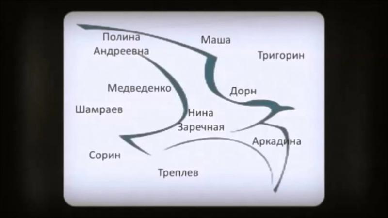 Яковлева Л.В. Буктрейлер А.П. Чехов. Чайка