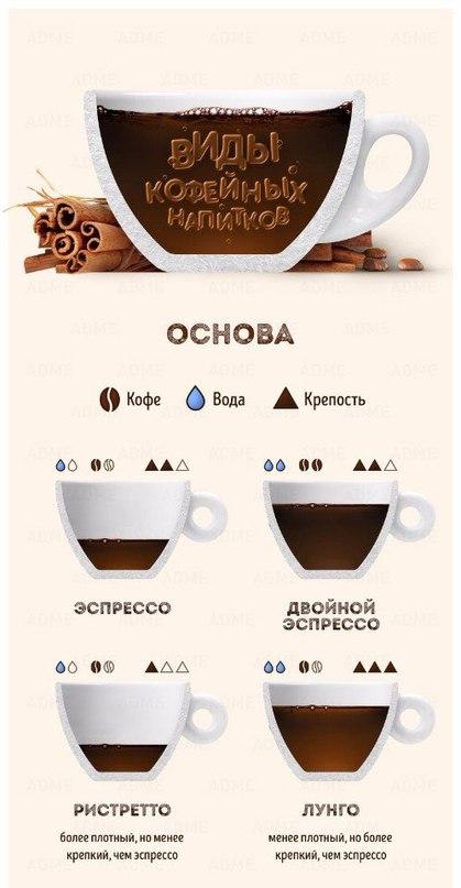 Таблица кофейных напитков