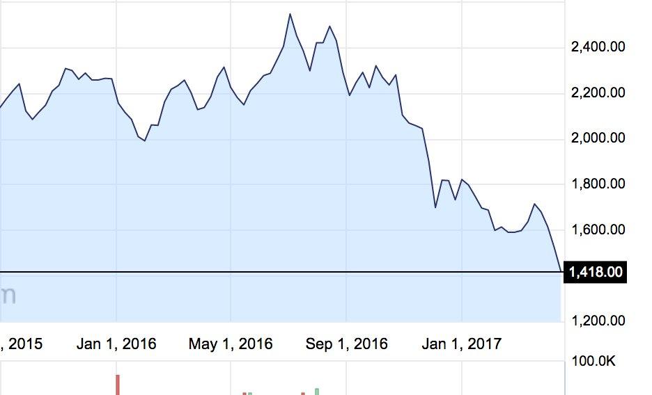 Мировые цены на какао рухнули до 10-летних минимумов