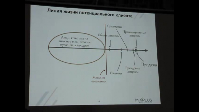 Владислав Бабинов(MIXPLUS) - Клиенты, о которых вы не знаете. Аудиторный охват в контекстной рекламе