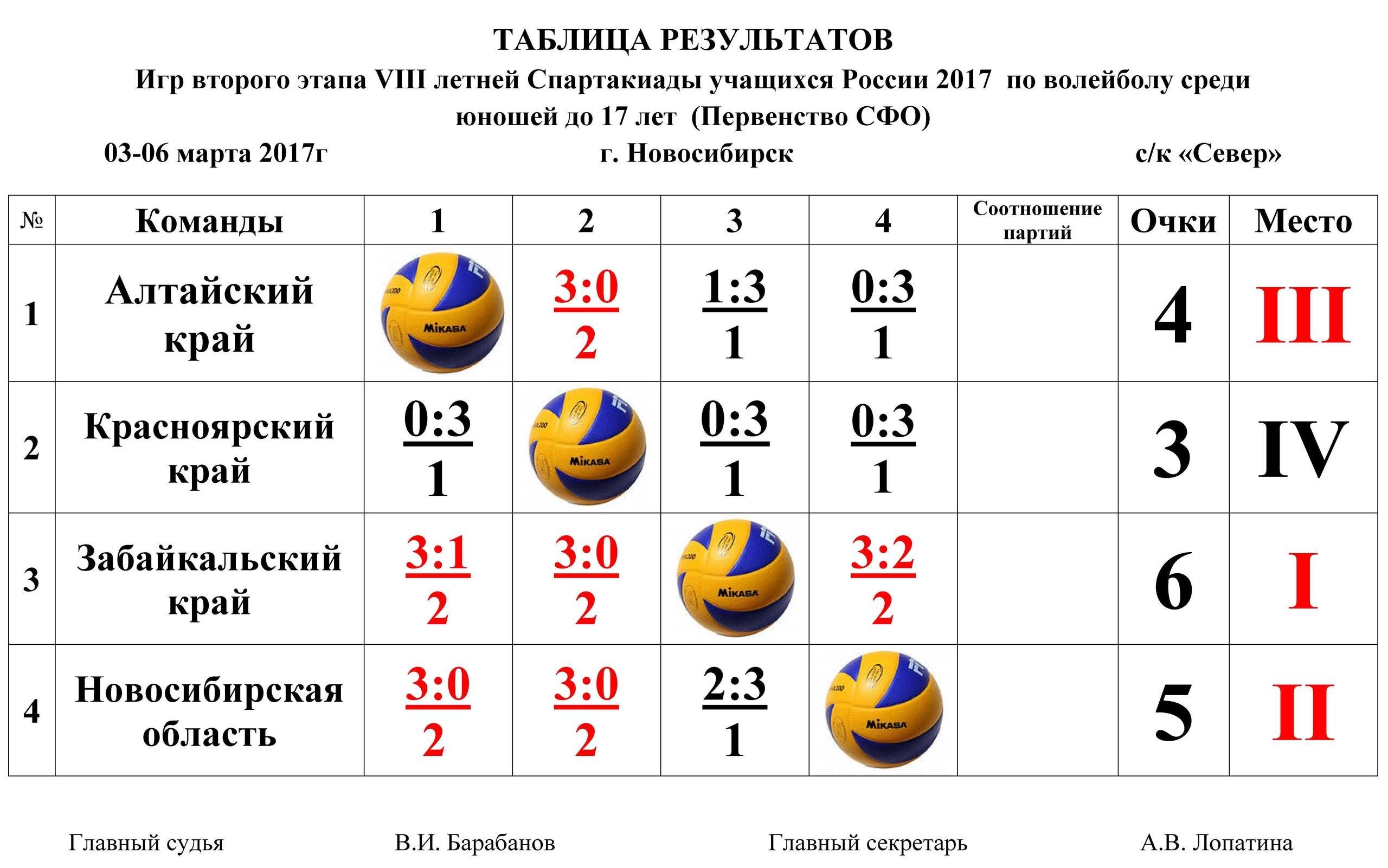 Таблица результатов второго этапа VIII летней Спартакиады учащихся России 2017 среди юношей до 17 лет (Первенство СФО) по волейболу