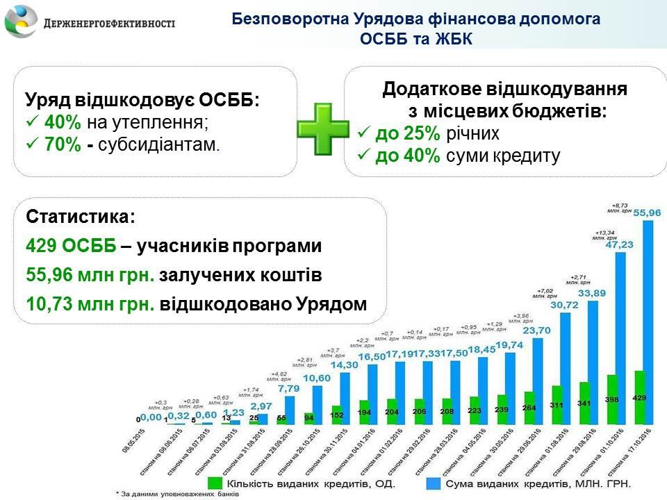 Сергій Савчук: Цієї осені вдвічі зросла популярність Урядової програми з енергоефективності серед ОСББ