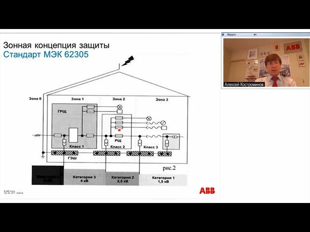 Вебинар АББ_Молниезащита зданий и сооружений. Принципы расчета, выбора и координации.