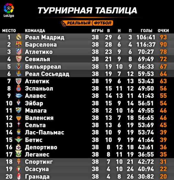 Турнирная Таблица Премьер Лига Испании