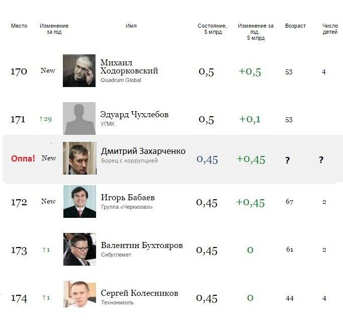 Юрист: полковник МВД Захарченко непонимает, вчем его обвиняют