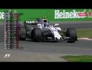 Формула 1 2017  Этап 07 из 20  Гран-при Канады  3-я практика