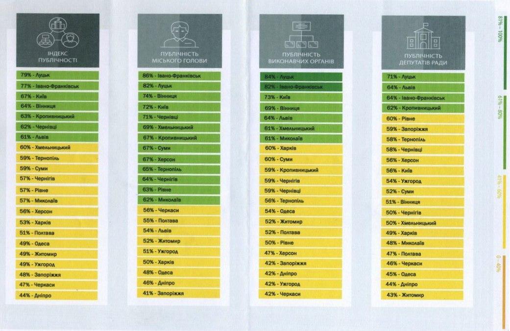 Так ли открыта для жителей Херсона городская власть? (фото, инфографика), фото-3