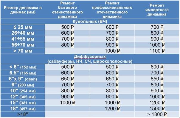 Цены за ремонт