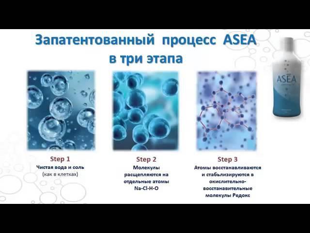 ASEA RENU28. Презентация инновационного геля для кожи Renu28