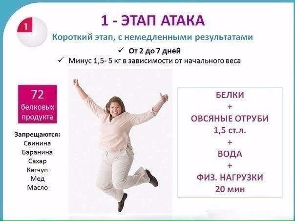 Диета Дюкана Реально действует #Советы_для_красоты@our.health