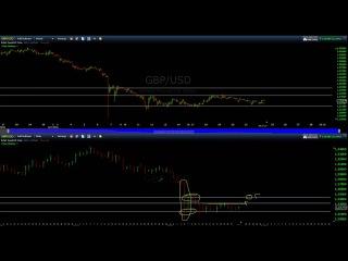Что ждать от  EUR/USD GBP/USD XAU/USD? Рекомендации на 24.10.16 - 24.11.16