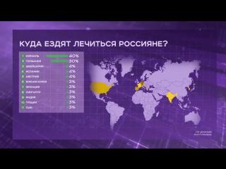 Графика. Куда ездят россияне лечиться