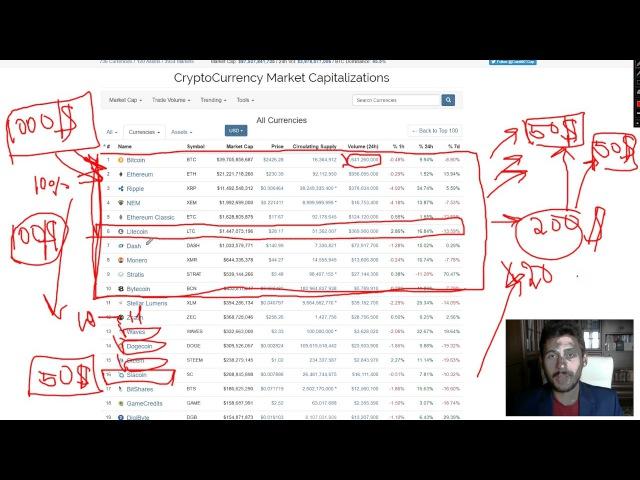 🔞 ТОП Стратегия Для Торговли Новичку. Как Заработать Bitcoin Etherium, Litecoin, Nem, Ripple