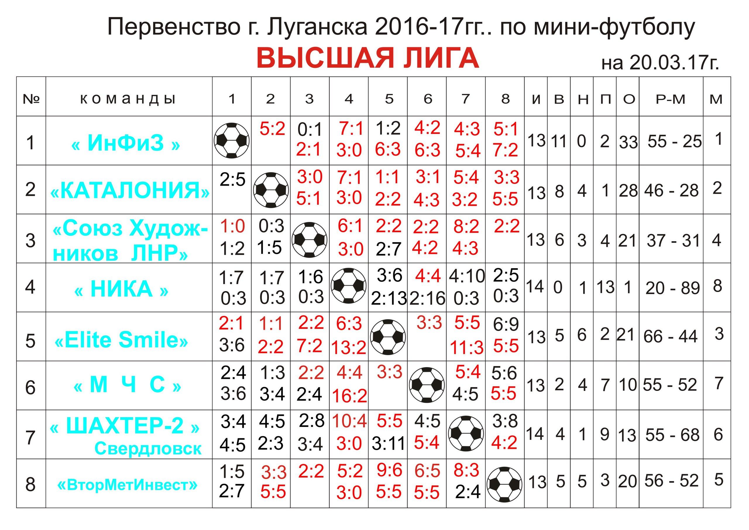 Первенство г.Луганска Высшая лига