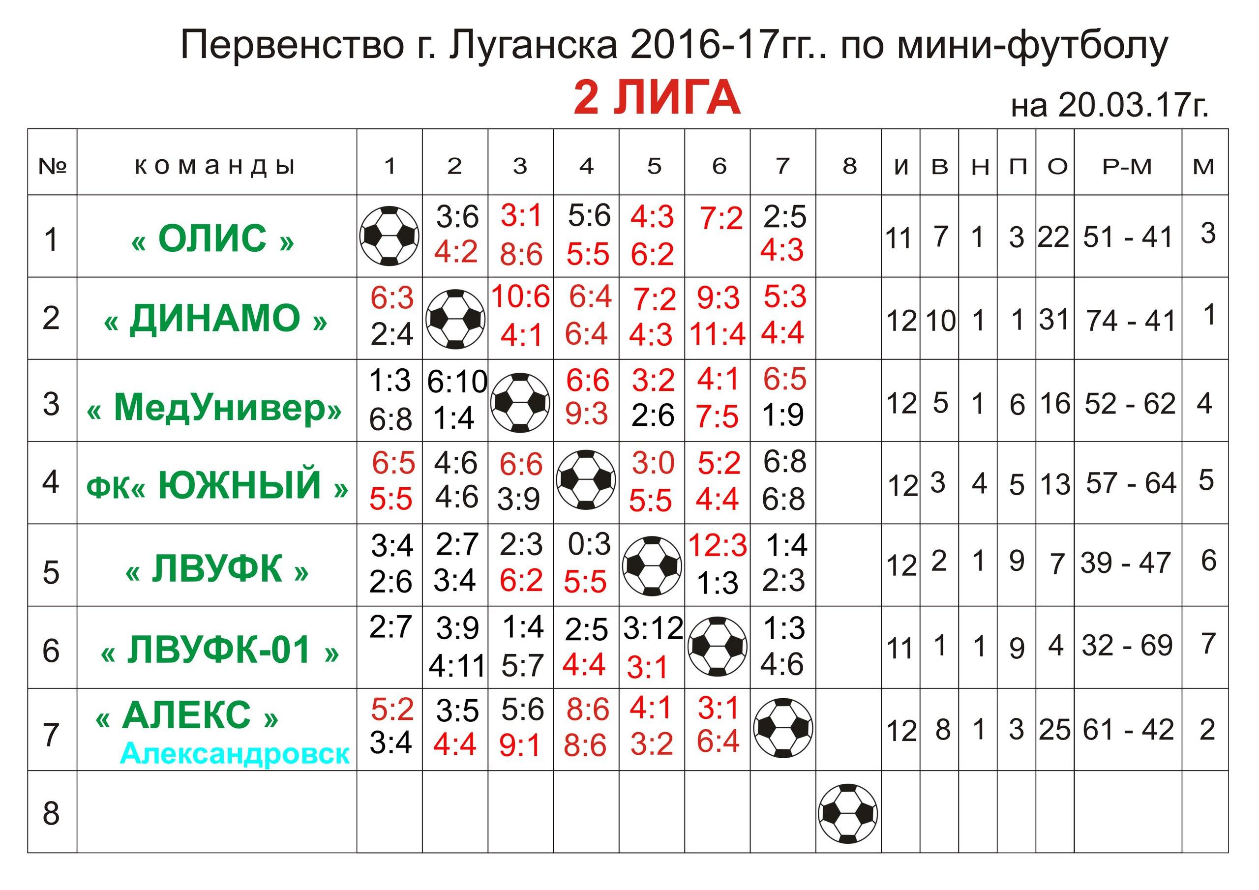 Первенство г.Луганска Вторая лига