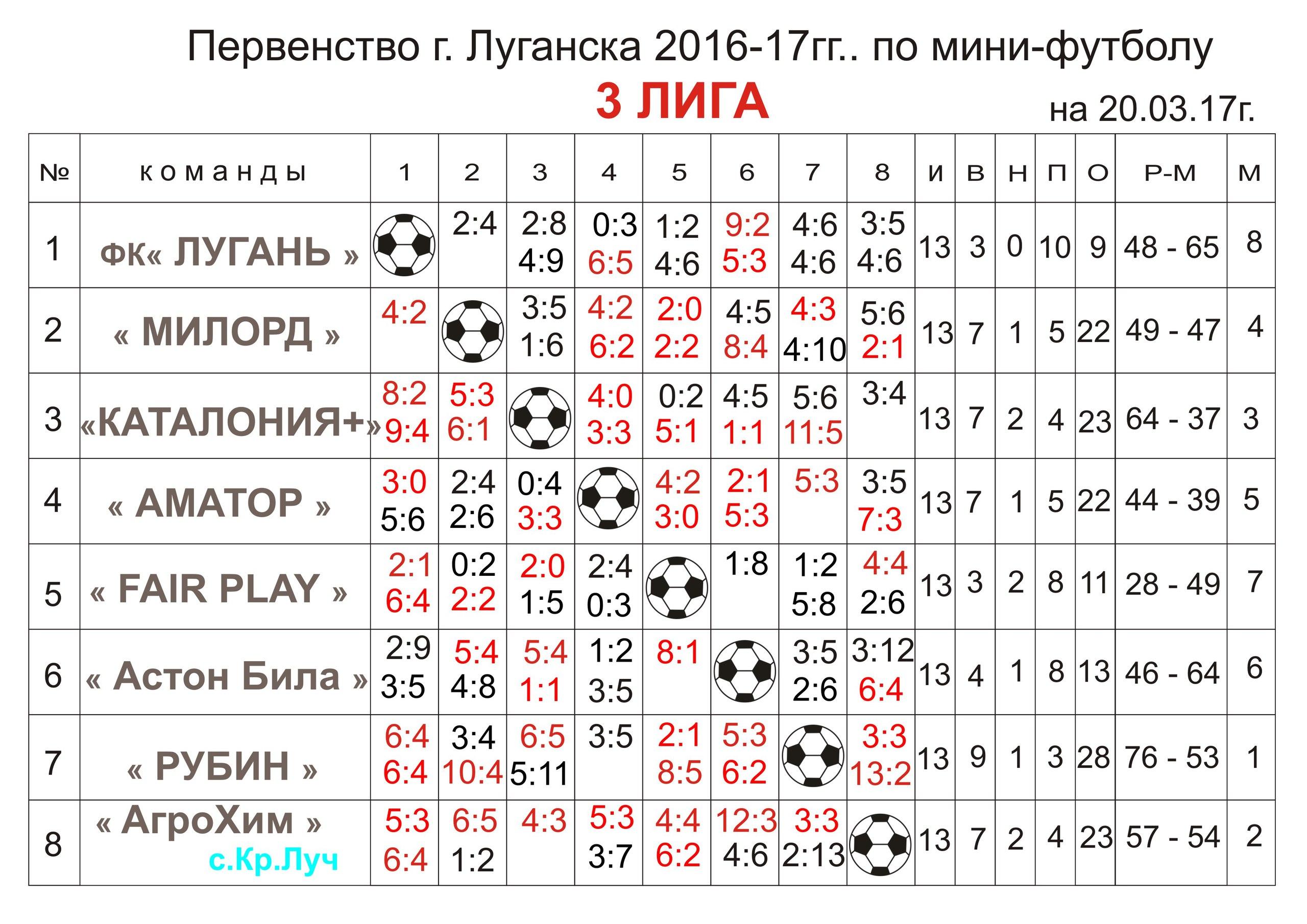 Первенство г.Луганска Третья лига