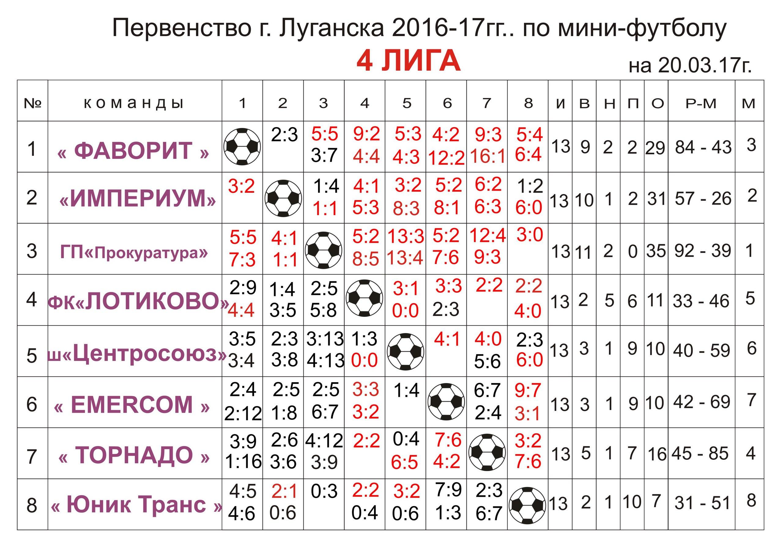 Первенство г.Луганска Четвертая лига
