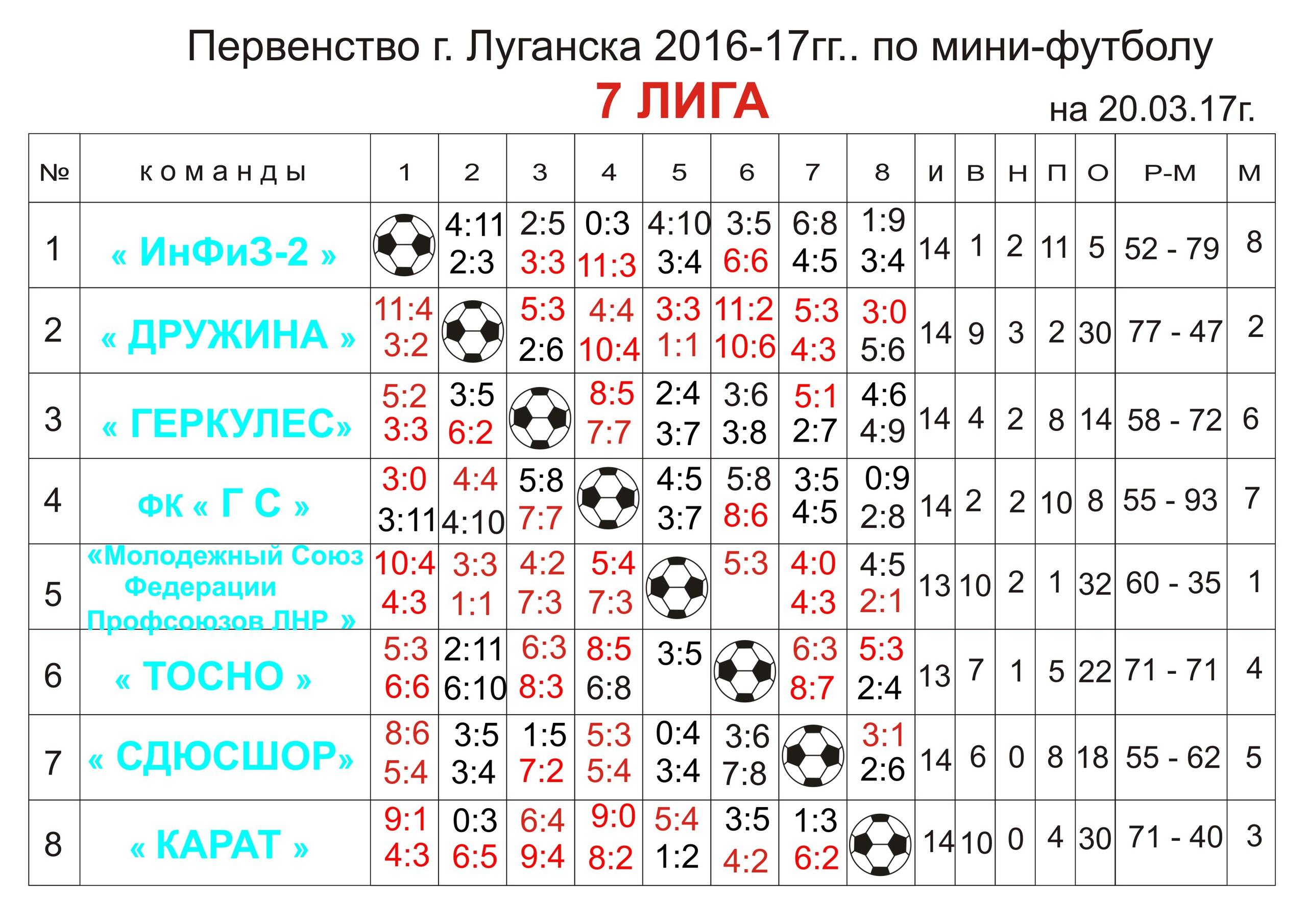 Первенство г.Луганска Седьмая лига