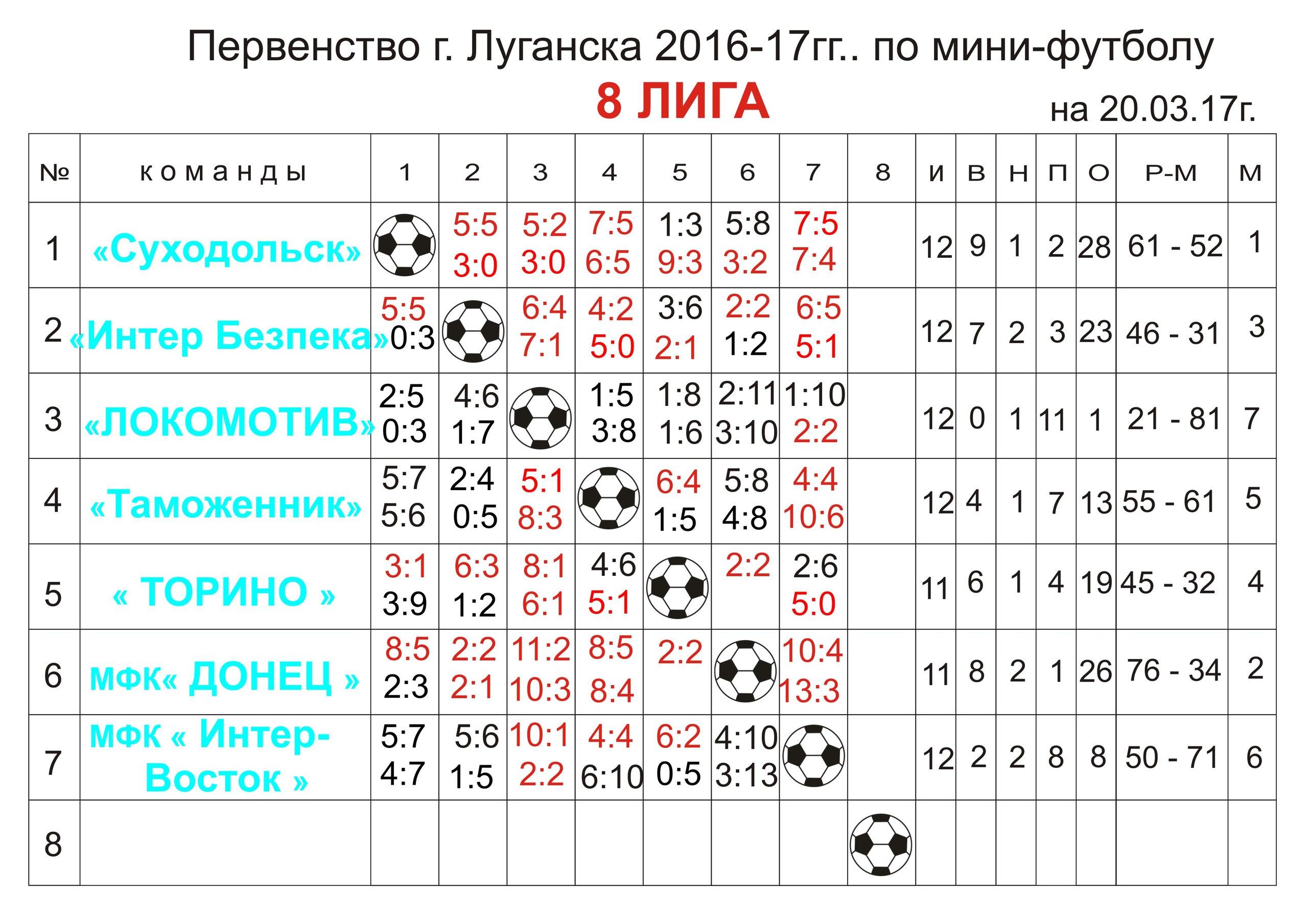 Первенство г.Луганска Восьмая лига