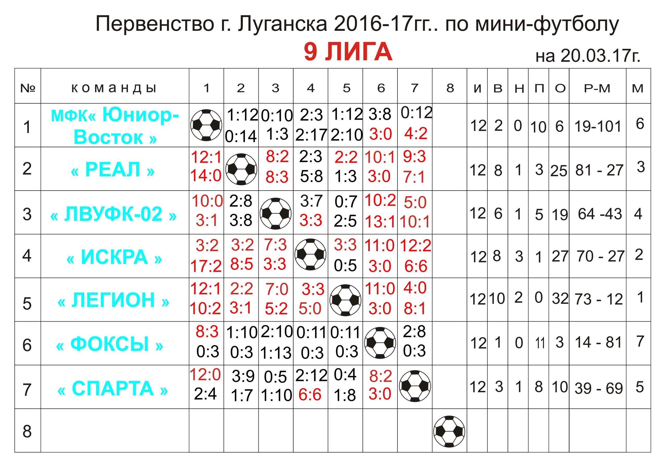 Первенство г.Луганска Девятая лига