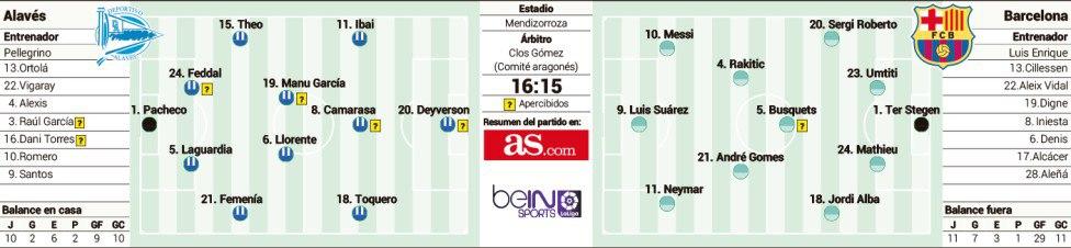 Предполагаемые стартовые составы на матч «Алавес» - «Барселона» 11.02.2017 от издания As