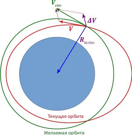 Как скруглить орбиту