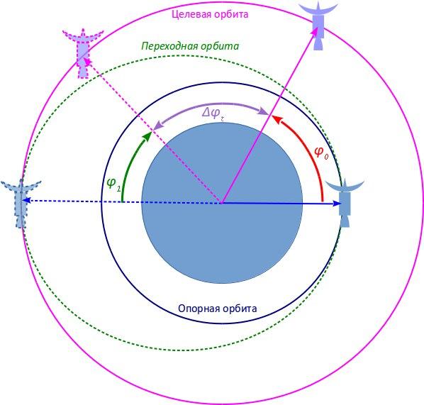 Переход между орбитами