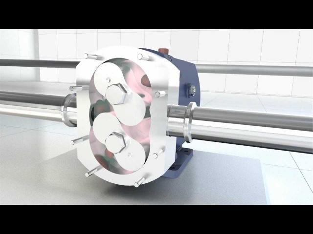 Alfa Lavals SRU Rotary Lobe Pump