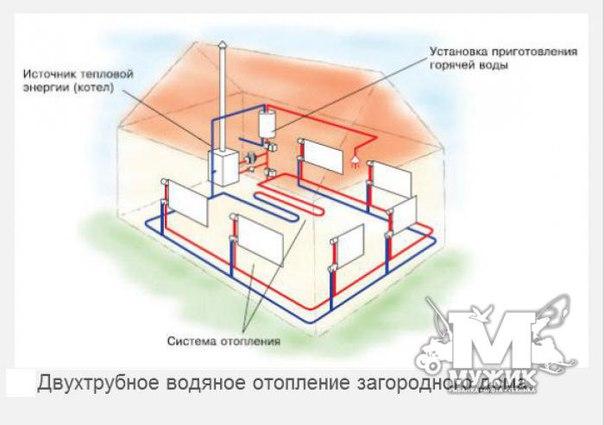 Отопление частного дома экономичное своими руками