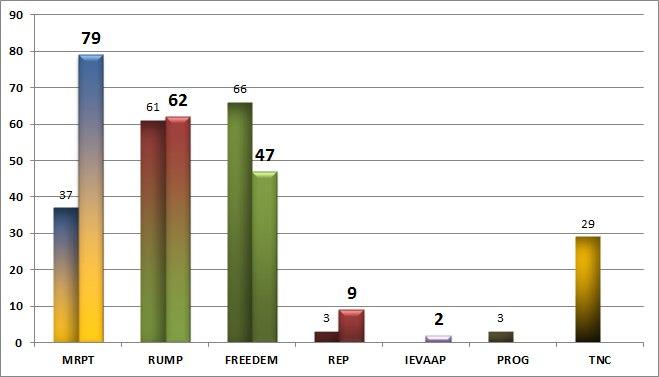 49th and 50th Cosas comparison graph