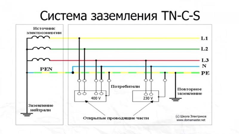 Системы заземления. Cистемы TN-C, ТN-S, TN-C-S, ТТ и IT