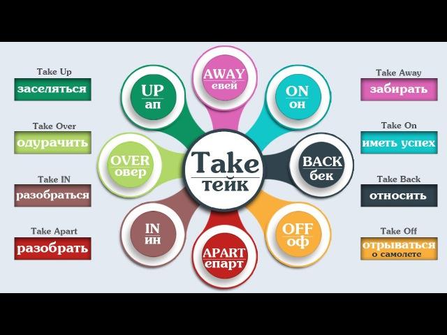 Фразовый глагол Take с примерами . Английский язык.