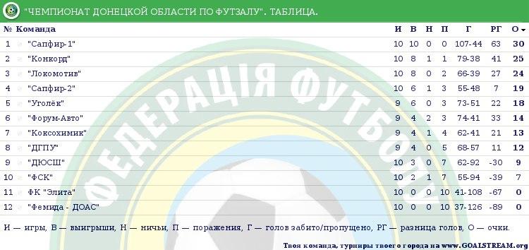 Турнирная таблица Чемпионата Донецкой области по футзалу после сыгранного 10 тура