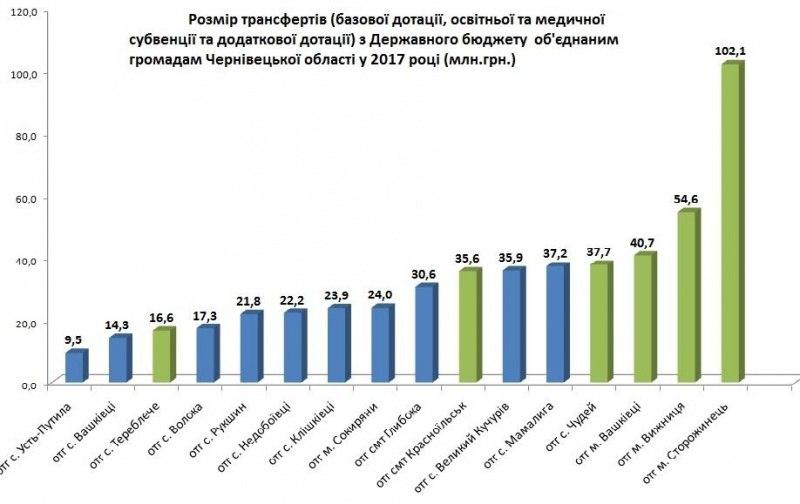 Об'єднані громади Чернівецької області отримають 524 мільйони гривень з держбюджету