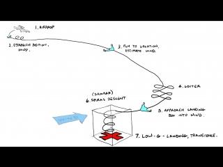 Картонные БПЛА APSARA (Aerial Platform Supporting Autonomous Resupply Actions)