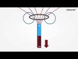 40  Направление индукционного тока  Правило Ленца