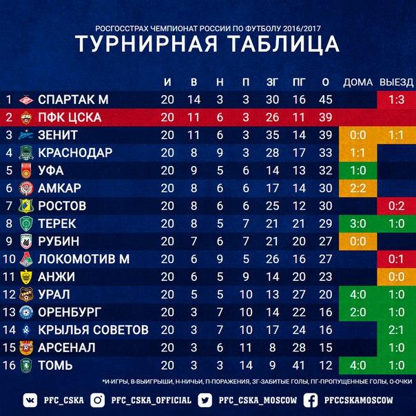 гирлянда футбол чр премьер лига Чирнеко