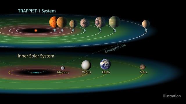 Астрономы нашли новые планеты, похожие на Землю. На всех может быть вода