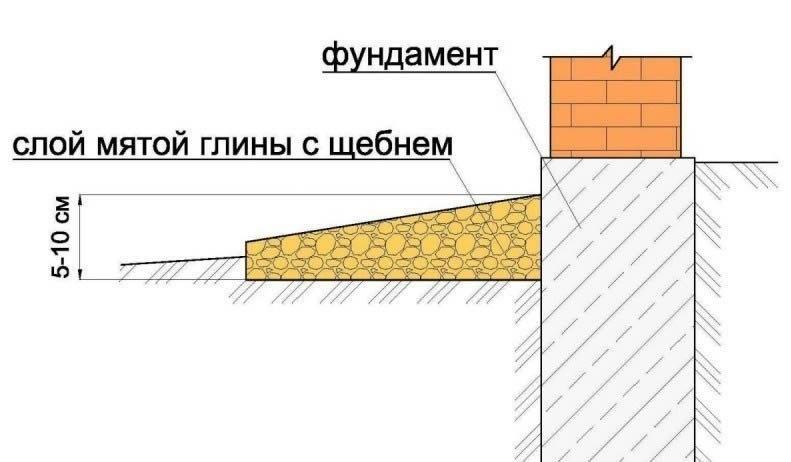 Уклон отмостки здания