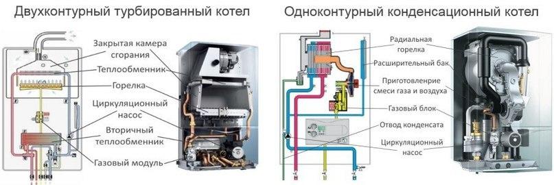 Установка и замена газового котла.